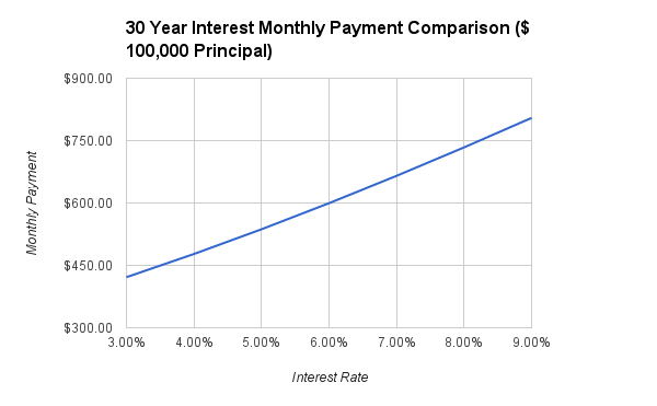 Total Repayment Comparison